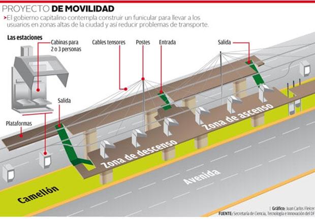 Movilidad sustentable: proyecto de teleférico en México DF