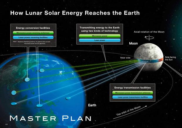 Compañía japonesa propone una gigantesca estación de energía solar en la luna