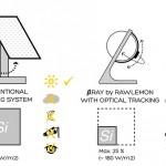 Generador Esférico supera la eficiencia de los paneles solares en un 35%