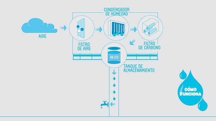 arquitectura-sustentable-panel-agua-peru-2