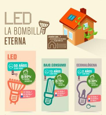 Infografía: LED, la bombilla eterna
